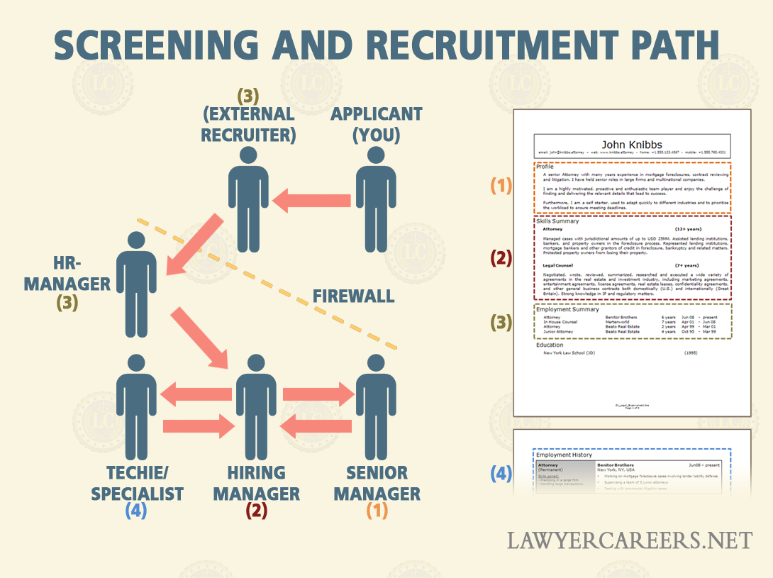 legal cv template optimized for the recruitment process lawcareers